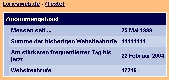 Nedstat-Counter mit 11.111.111 Aufrufen