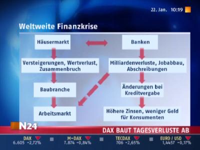 Finanzkrise auf N24